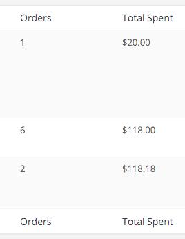 Extra Order Details User Columns